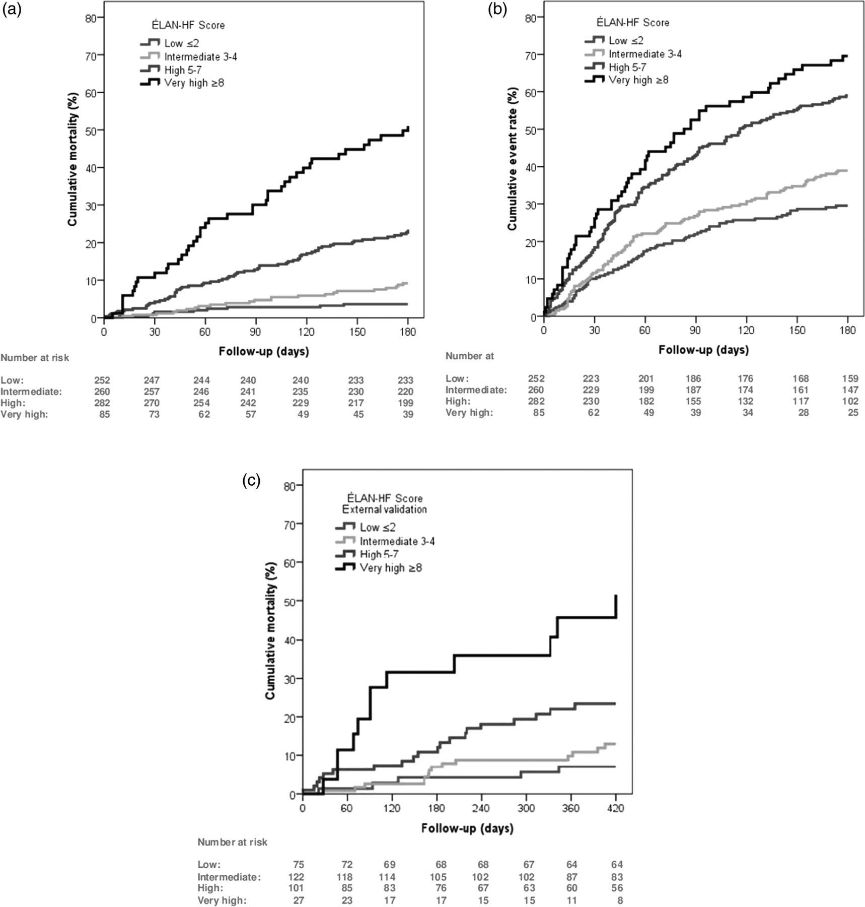 A Novel Discharge Risk Model For Patients Hospitalised For
