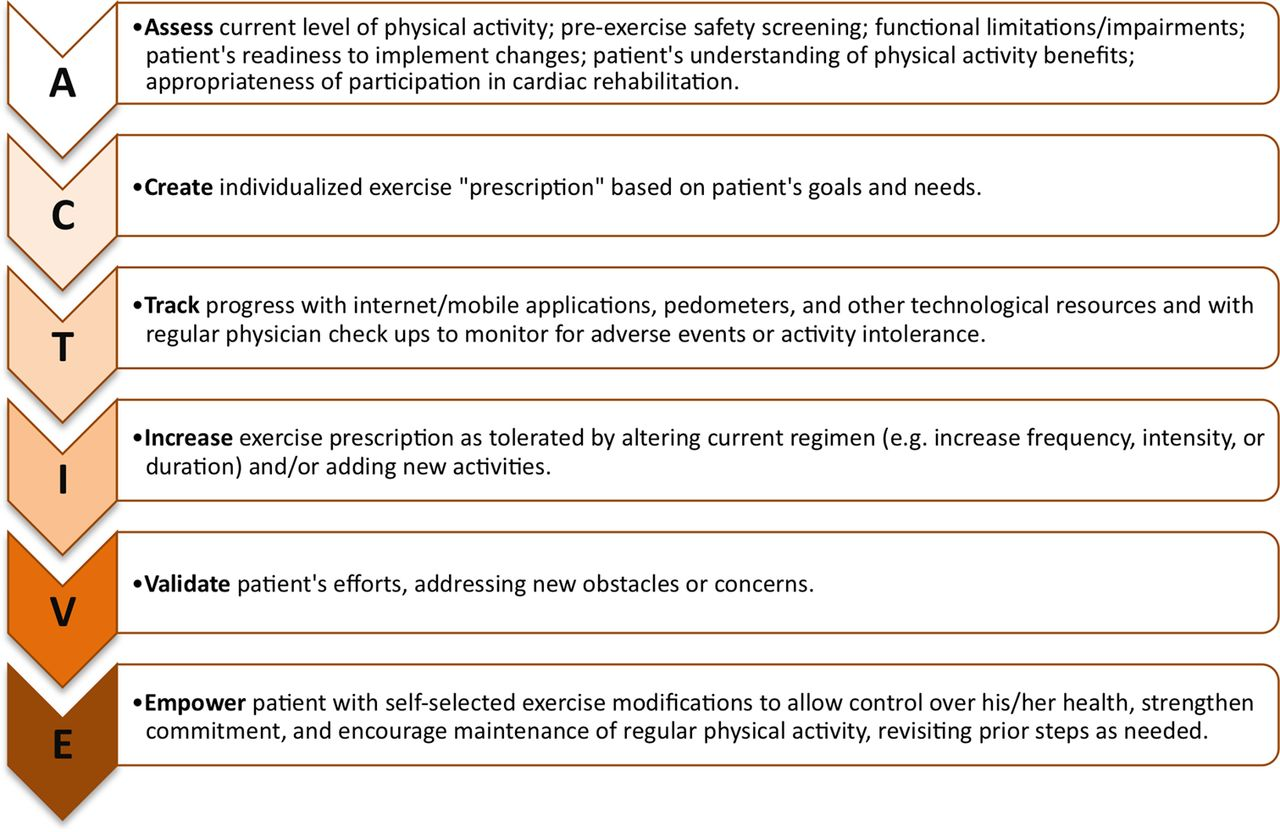 Physical Activity In The Prevention Of Coronary Heart