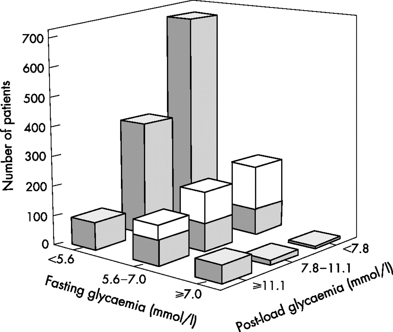 Oral Glucose Tolerance Test Is Needed For Appropriate Classification Of Glucose Regulation In