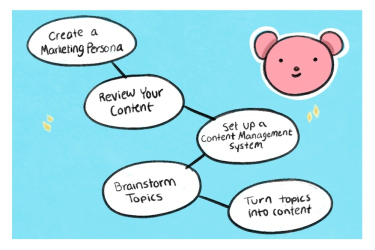 developing a content strategy is a process