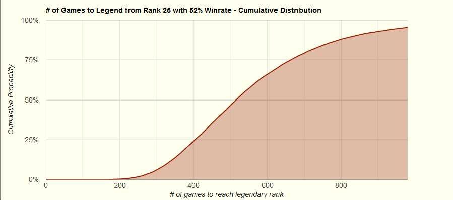 Rank 25 - 52% Winrate