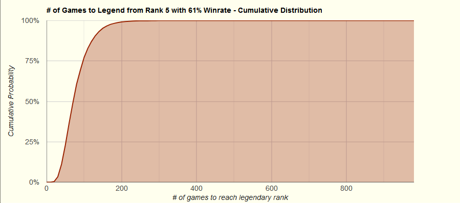 Rank 5 - 61% Winrate