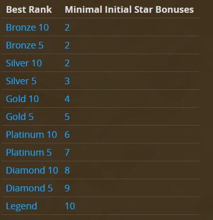 Hearthstone Star Bonus