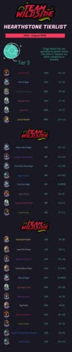 Team WildSide Tier 3
