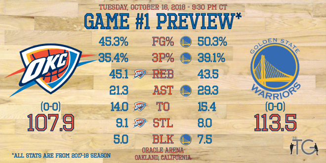 Game #1 - Golden State Warriors - Preview Stats.png