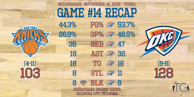 Game #14 - Knicks - Recap Stats