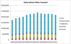 Vehicle Miles Traveled per Lane Mile
