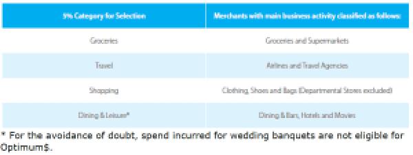 ANZ Optimum Mastercard Categories