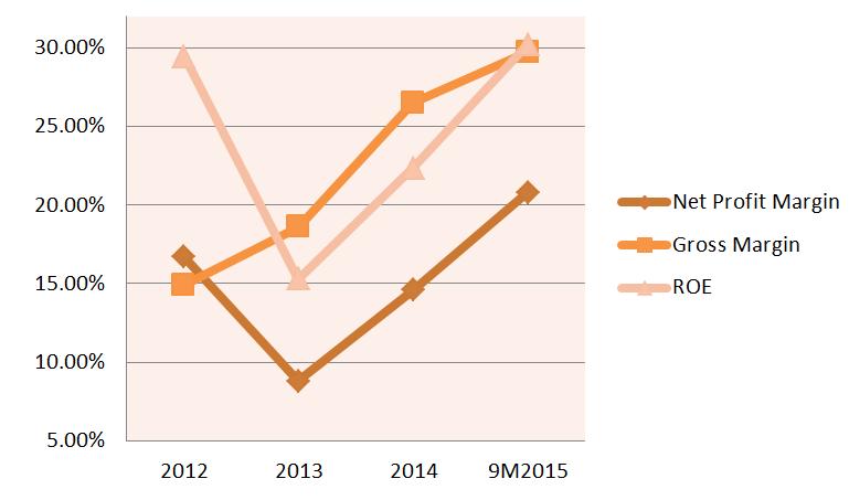 Innovalues increasing net profit margin, gross margin and ROE