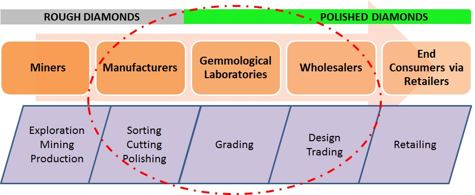 Diamond industry value chain