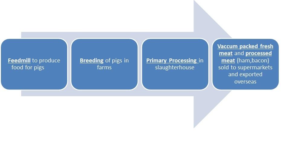 Rivela Pork Production Supply Chain