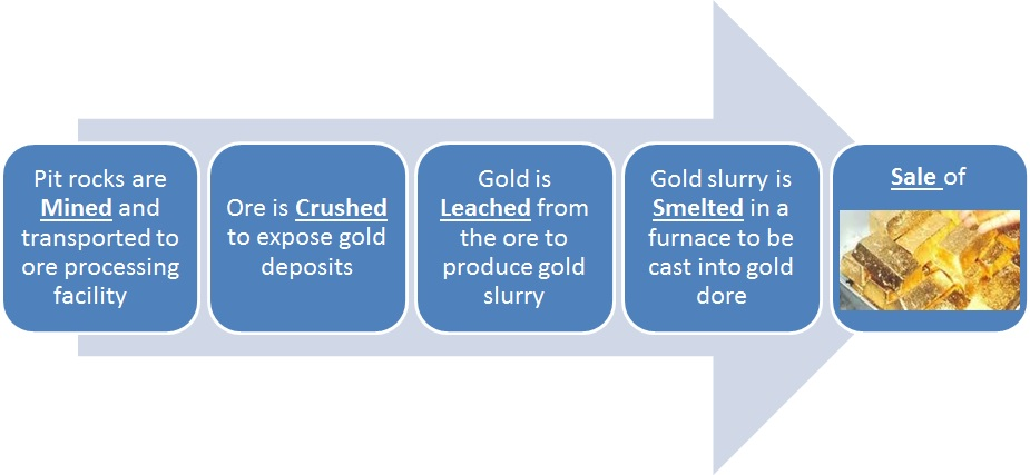 CNMC Gold Production Process