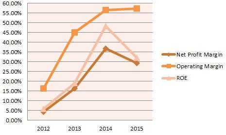 CNMC Goldmine's Operating Margin, Net Profit Margin and ROE