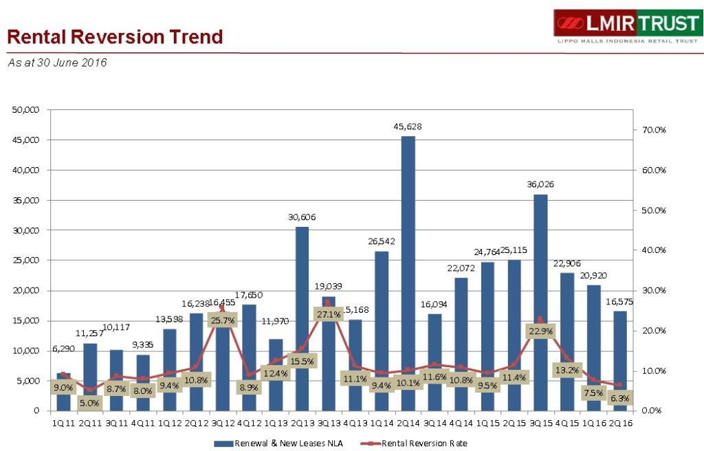 Lippo Mall Indonesia Retail Trust Rental Reversion