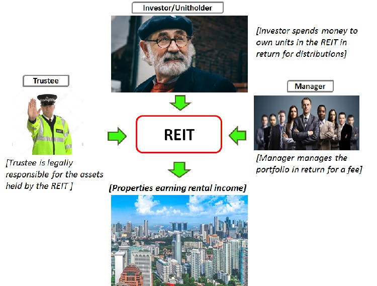 business model of singapore reit