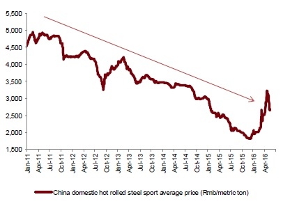 china steel price