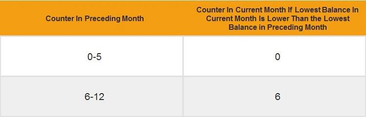 Citi-MaxiGain-Savings-Account-Bonus-Counter-Reset