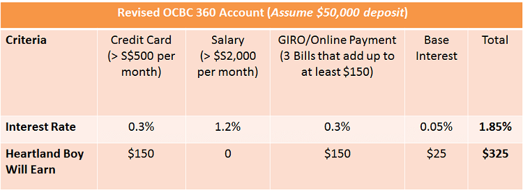 interest rate for ocbc 360 account