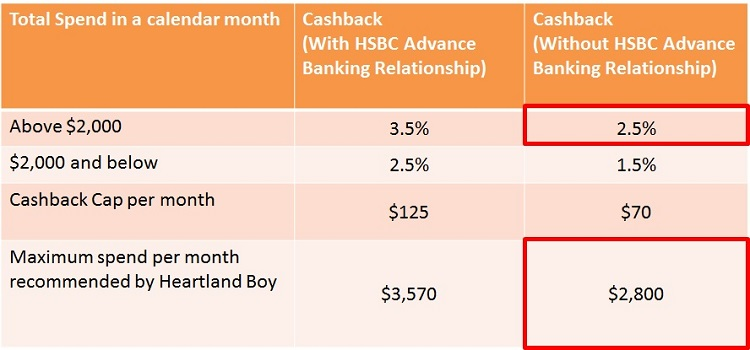 HSBC-Advance-Credit-Card-Cashback-Tier