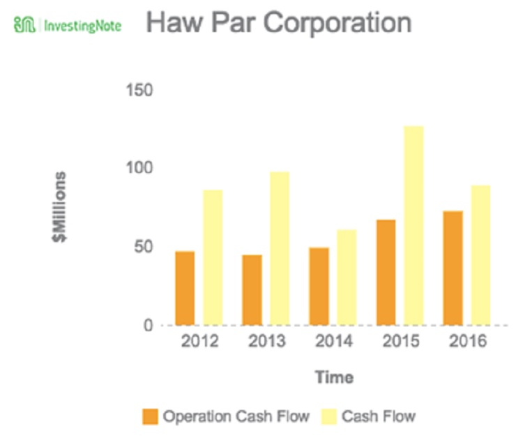 Haw Par Operating Cashflow