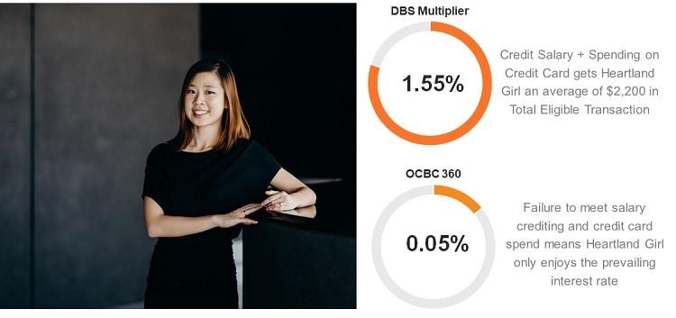 interest-rate-dbs-multiplier
