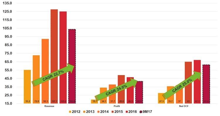 straco-revenue-profit-cashflow