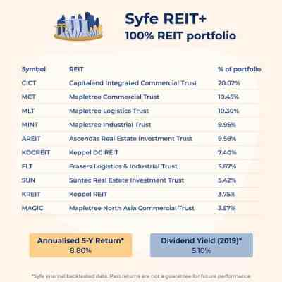 Syfe REIT+ Portfolio Review: Addressing A Gap In The Market