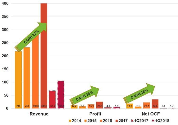 apac-realty-cashflow-revenue-profit