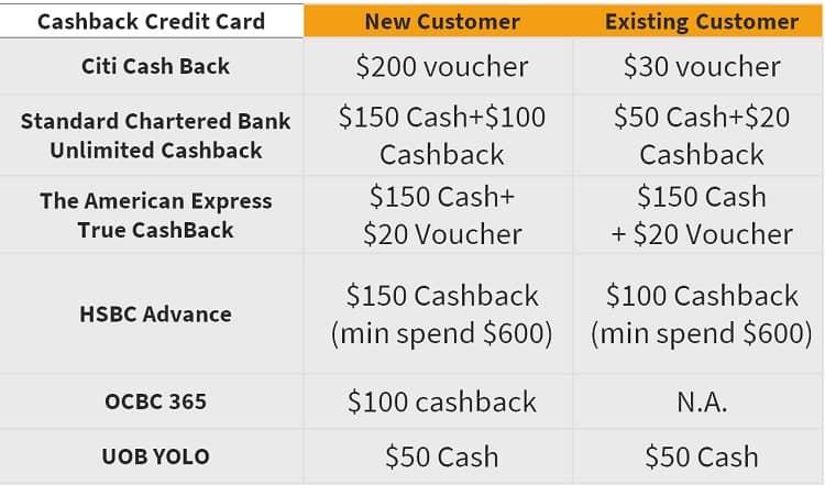cashback-credit-card-singsaver-cny