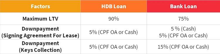 downpayment-hdb-loan-bank-housing