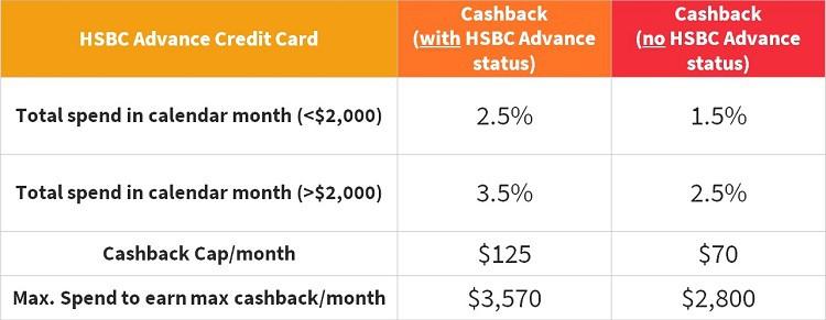 hsbc-advance-cashback-tier