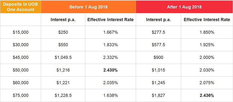 uob-one-effective-interest-rate-calculator