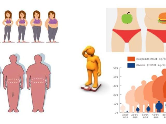 Surpoids-obésité-ayurveda-maigrir heartofayurveda paris