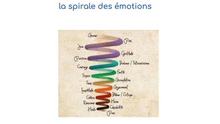 #etiologie#maladies#émotions#ayurveda#paris