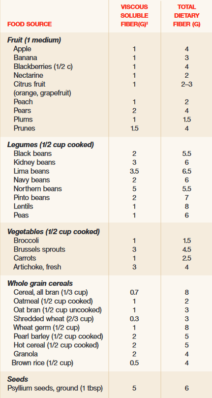 sources of soluble fiber
