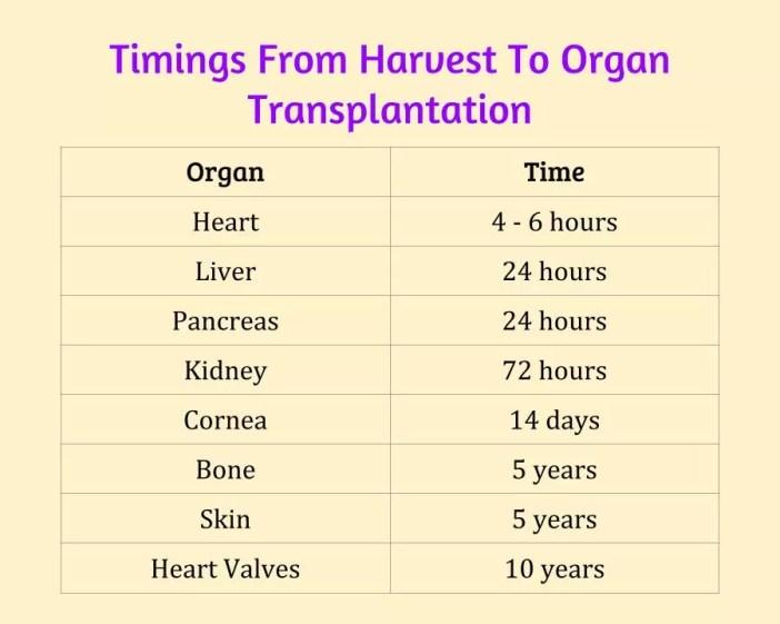 dr vivek baliga heart transplant times