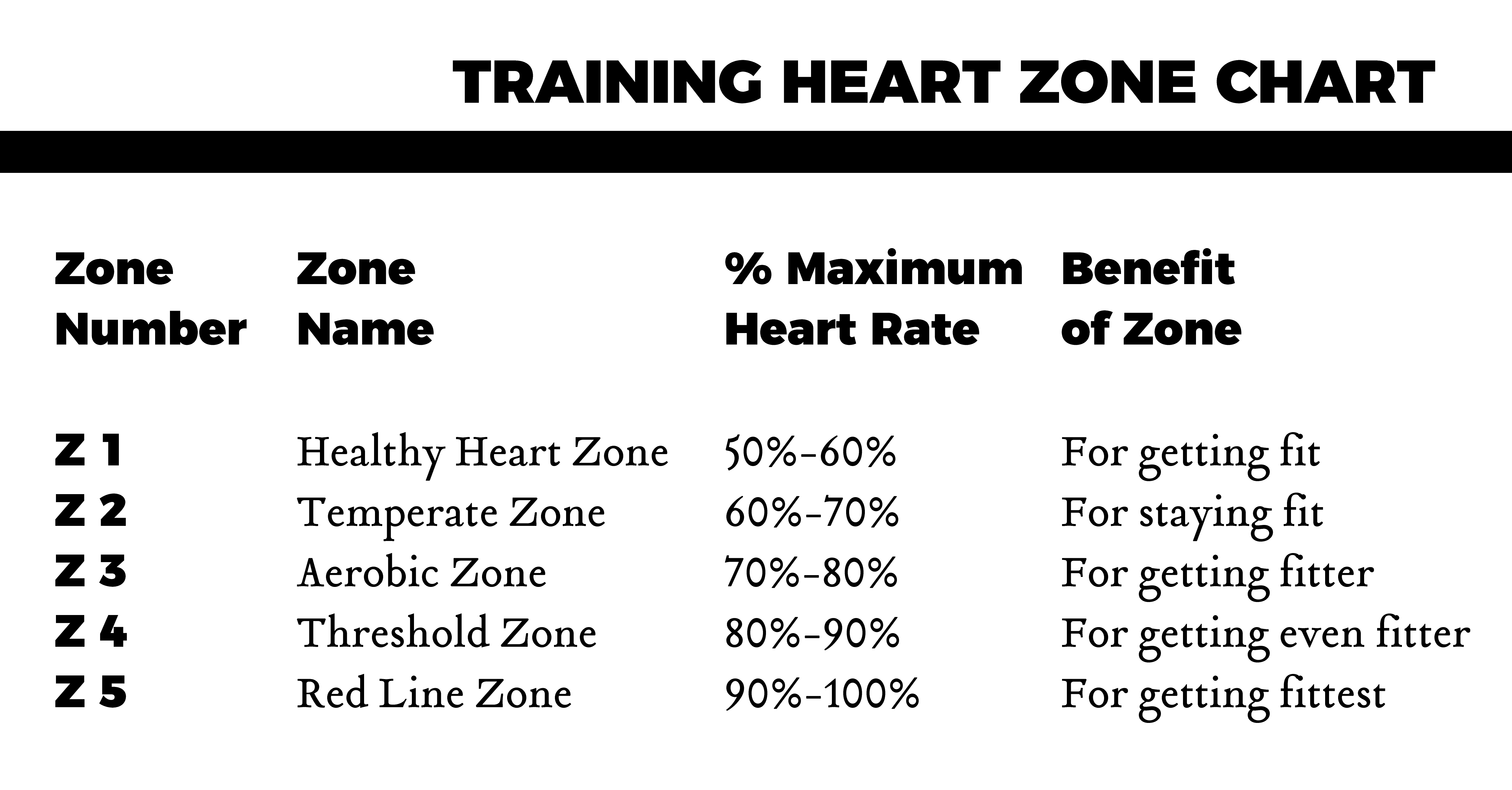 Max Heart Rate Equation