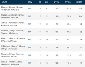 Heat most used lineups