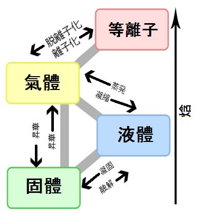 2-9.潛熱和顯熱和蒸發熱(氣化熱)