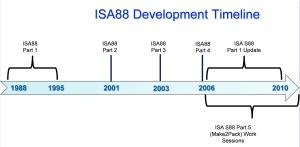 S88_Timeline