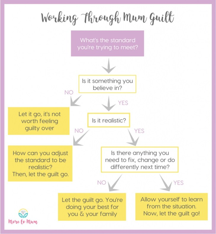 Mom to Mum Guilt