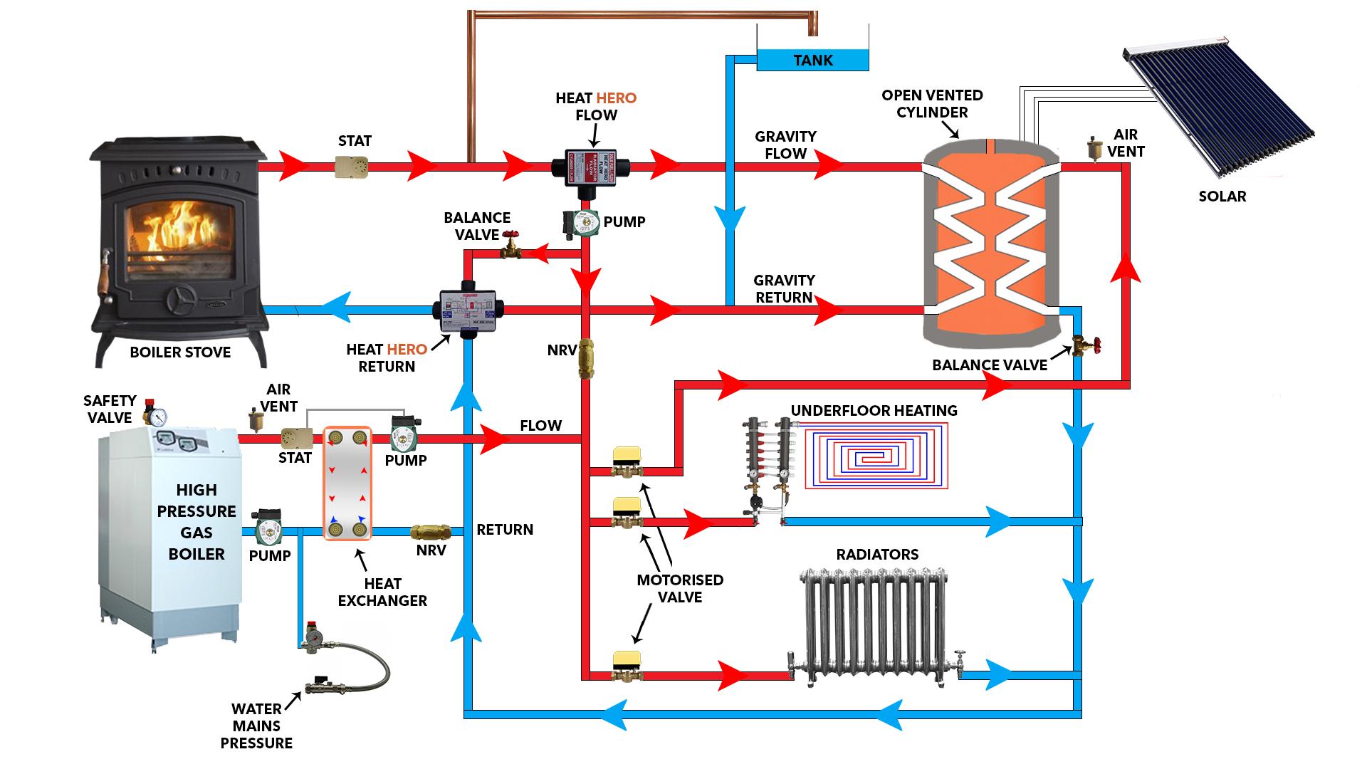 Heat Hero Gravity Technical
