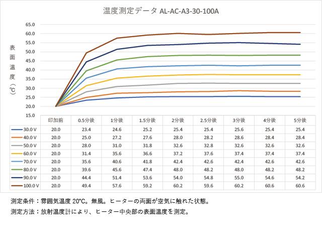 アルミ箔フィルムヒーター AL-AC-A3-30-100Aの温度測定データ