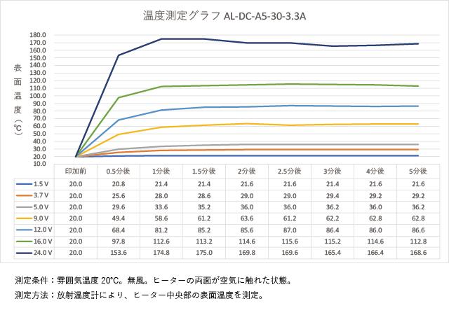 アルミ箔フィルムヒーター AL-DC-A5-30-3.3Aの温度測定グラフ