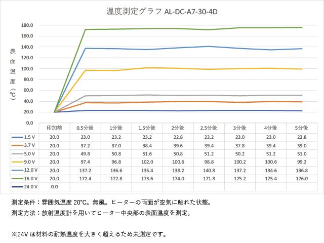 アルミフィルムヒーター AL-DC-A7-30-4Dの温度測定グラフ