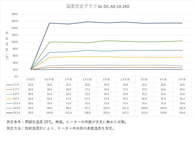 アルミ箔フィルムヒーター AL-DC-A8-10-24Dの温度測定データ