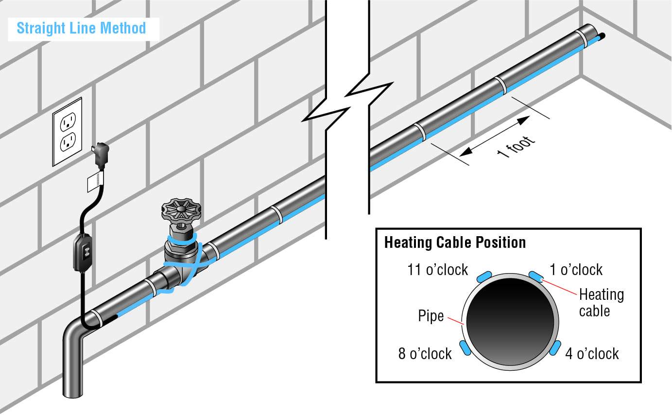 Paladin For Pipe External Heat Trace