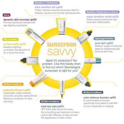 Sunscreen Savvy