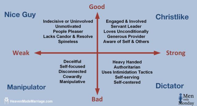 weak and bad chart