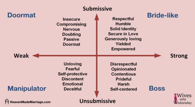 Weak & Unsubmissive